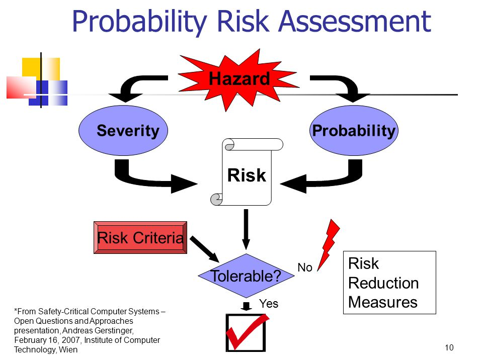 Probability Risk Assessment