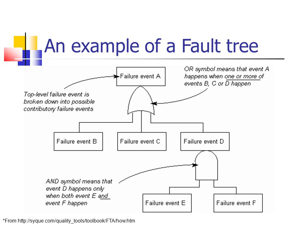 An example of a Fault tree