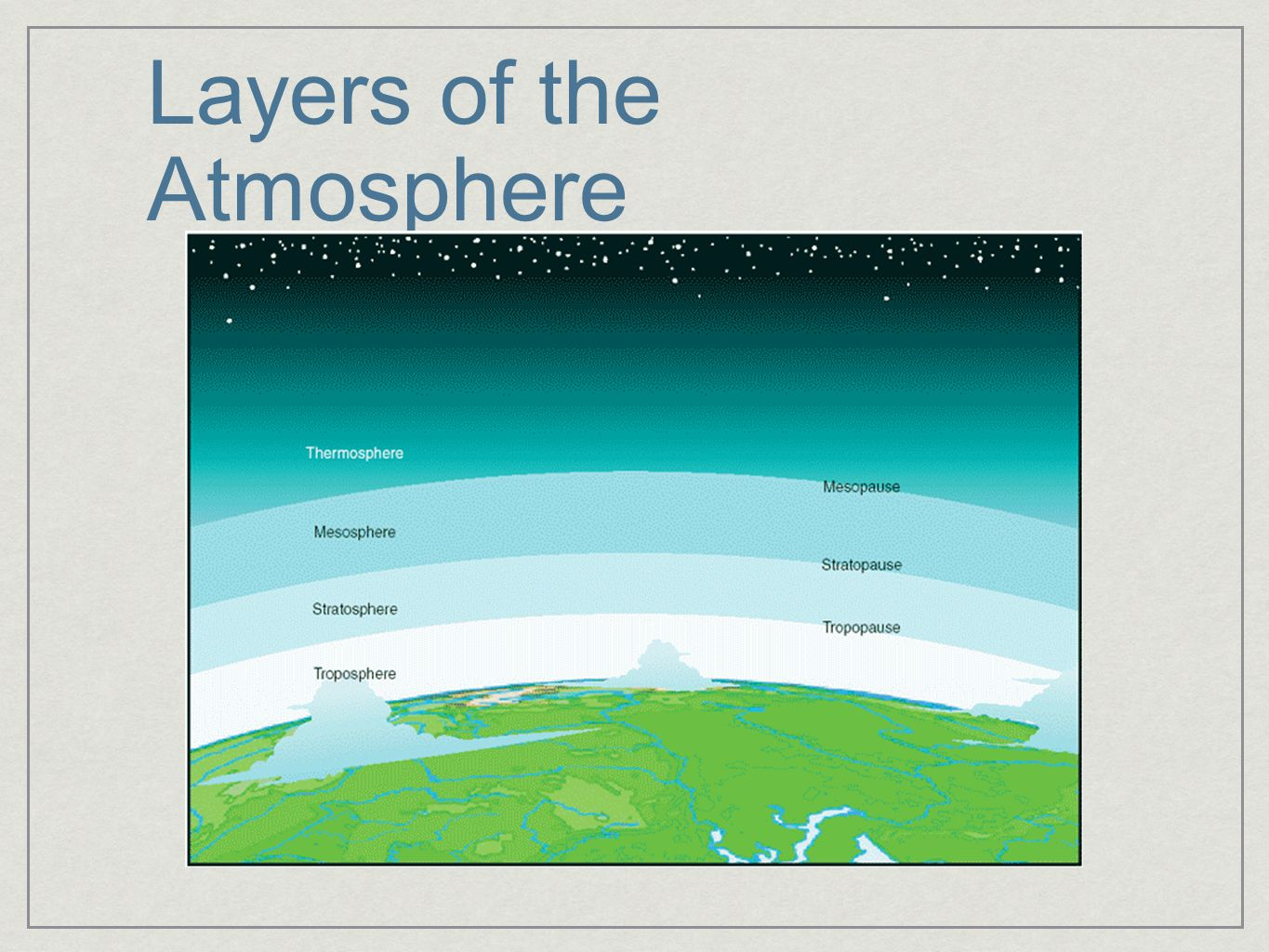 Understanding Our Atmosphere - ppt download
