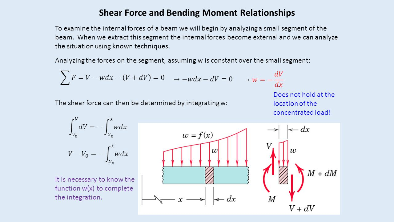 bending moment and deflection relationship