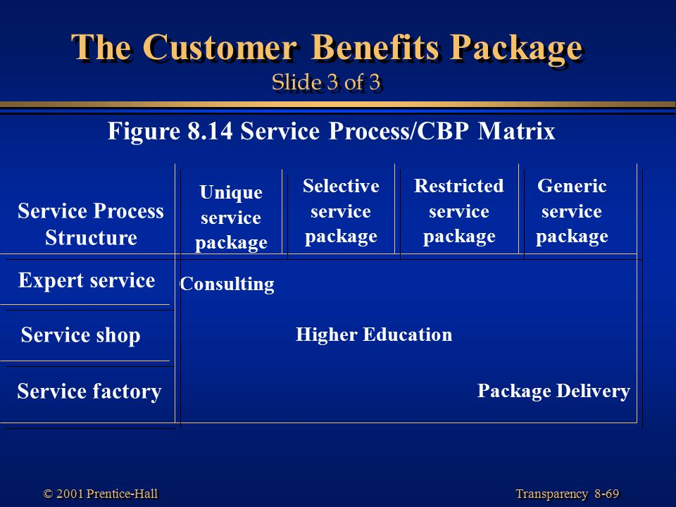 customer benifit package Explain a customer benefit package (cbp) also, differentiate a primary good or service from a peripheral good or service ans: a customer benefit package (cbp) is a clearly defined set of tangible (goods-content) and intangible (service-content) features that the customer recognizes, pays for, uses or experiences.