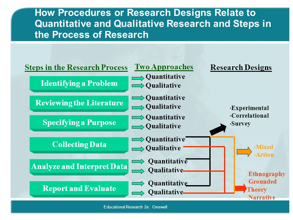 qualitative and quantitative research approaches Learn about the distinction between quantitative and qualitative methods of  research, and some advantages and disadvantages of each.