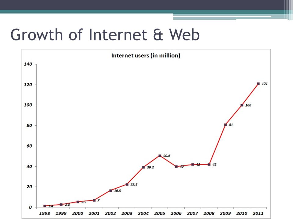 Growth of Internet & Web