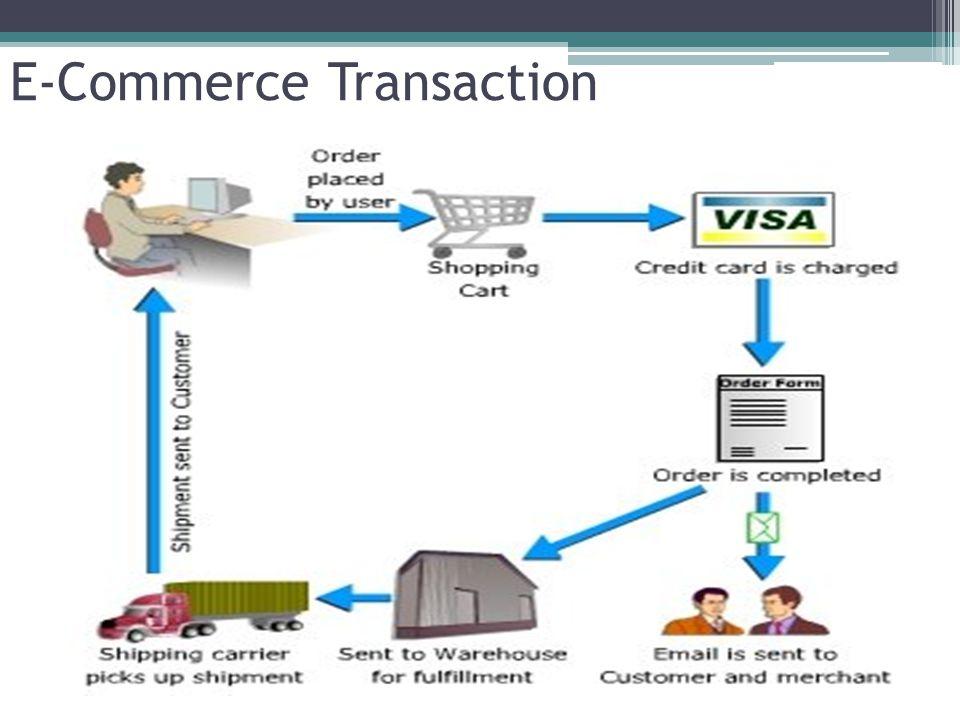 E-Commerce Transaction