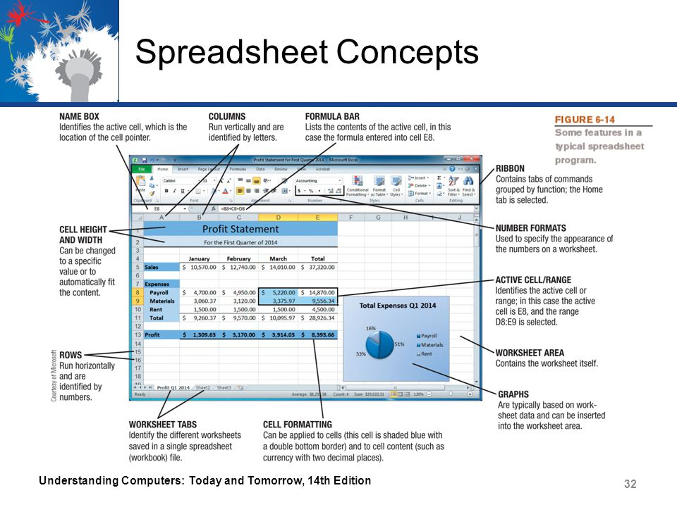 Spreadsheet Concepts Understanding Computers: Today and Tomorrow, 14th Edition