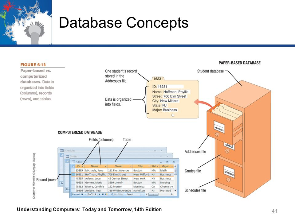 Database Concepts Understanding Computers: Today and Tomorrow, 14th Edition