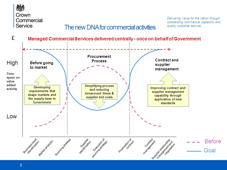The new DNA for commercial activities