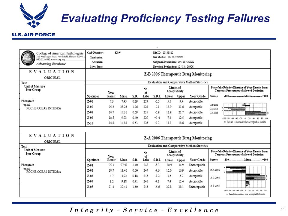 a review of proficiency testing A316 – guidance for review of proficiency testing reports is an obsolete document as of 9/25/17 please make a note for.