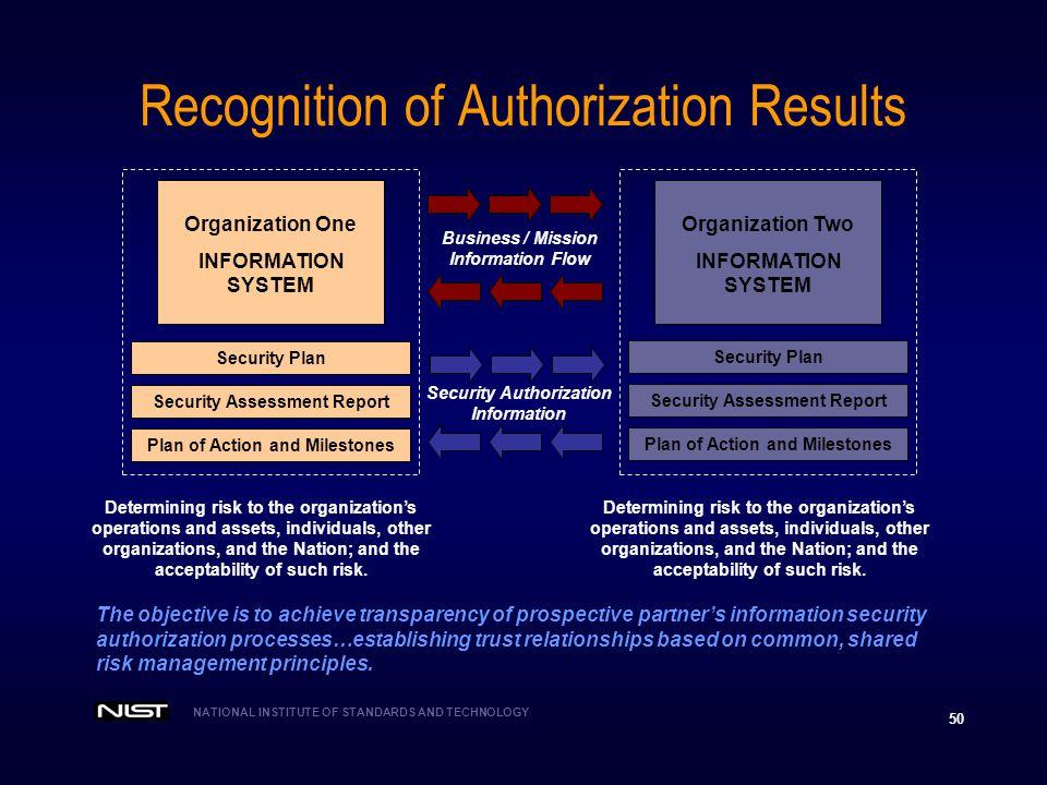 NIST SP , Revision 1 Applying Risk Management to ...
