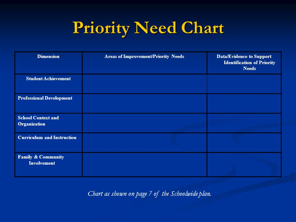 Priority Need Chart Chart as shown on page 7 of the Schoolwide plan.