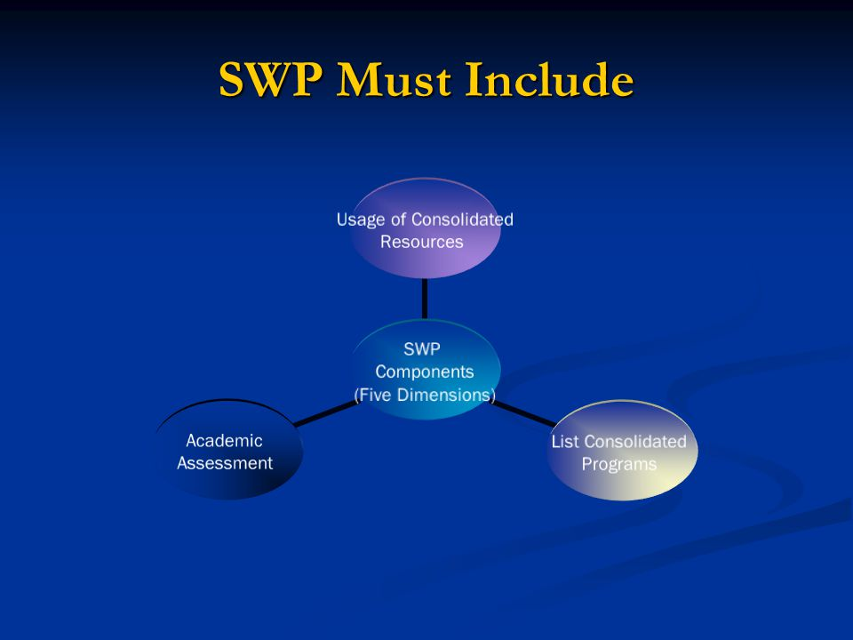 SWP Must Include
