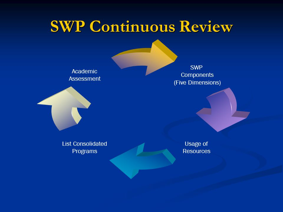 SWP Continuous Review