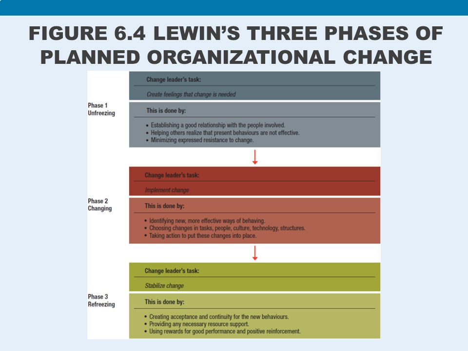 planned organizational change Organizations often are responsive to unplanned organizational change especially those derived from the factors internal to the organization.