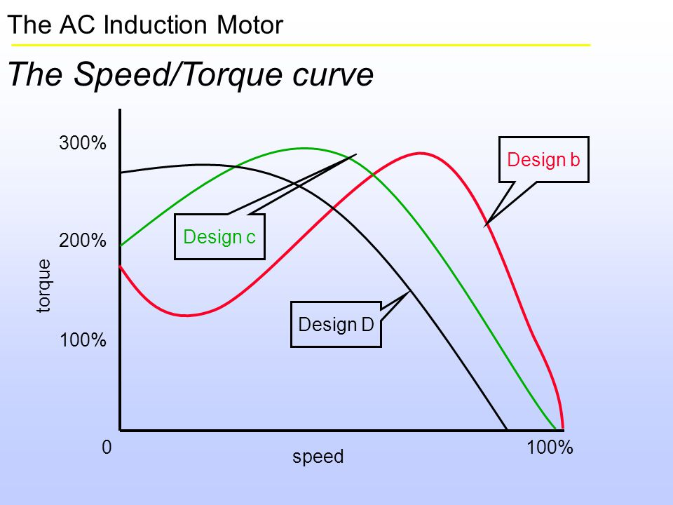A drive system is not a motor speed control ppt video for Ac induction motor design