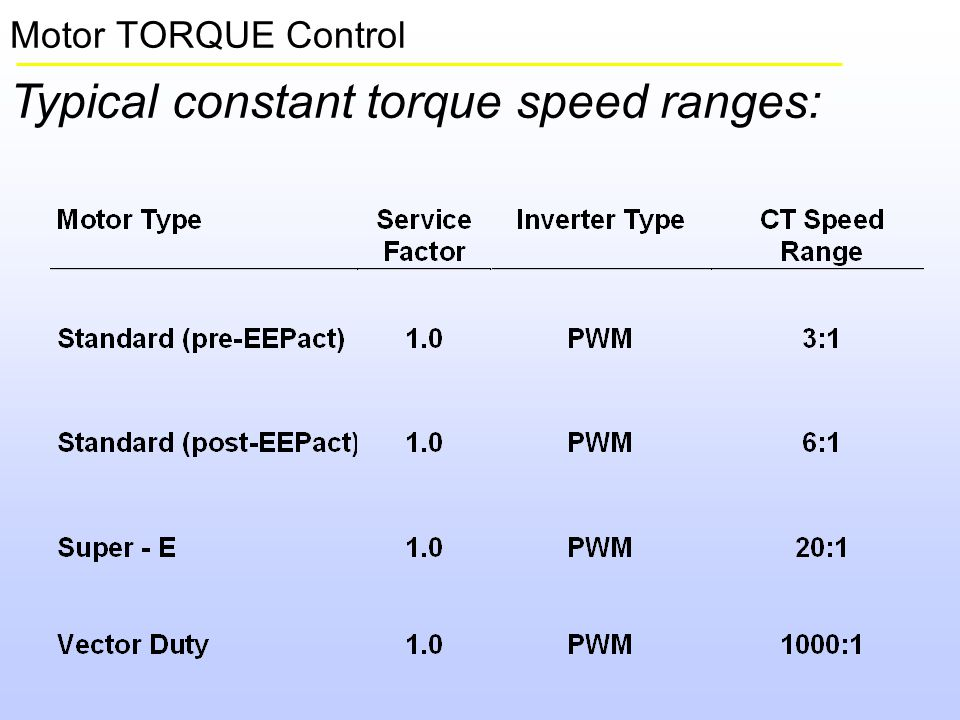 A Drive System Is Not A Motor Speed Control Ppt Video