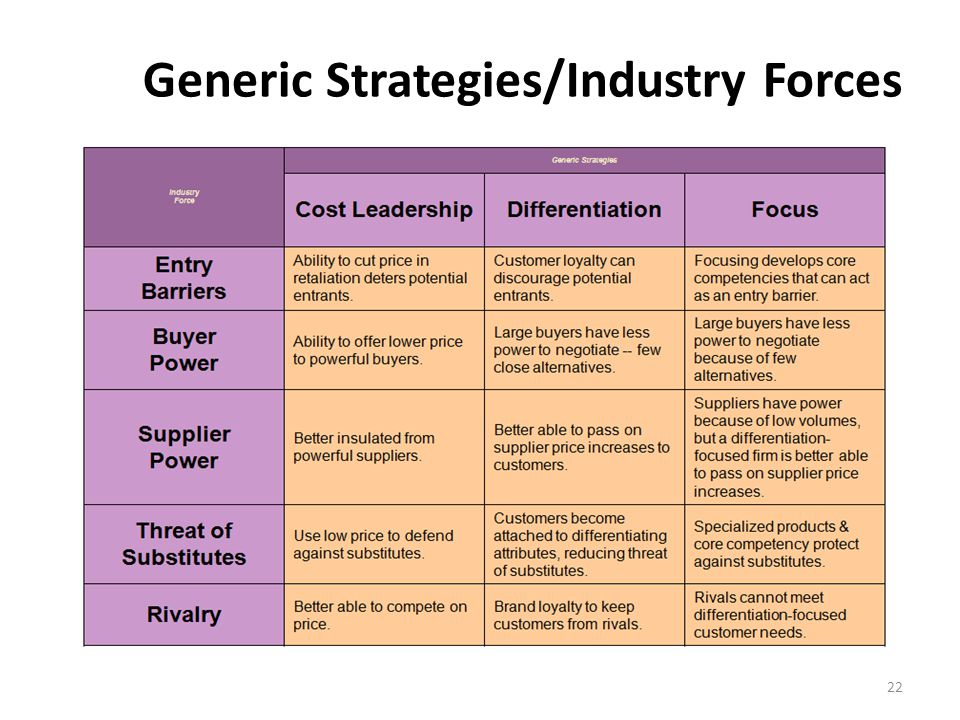 Generic Strategies/Industry Forces