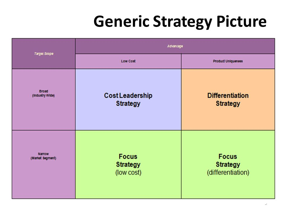Generic Strategy Picture