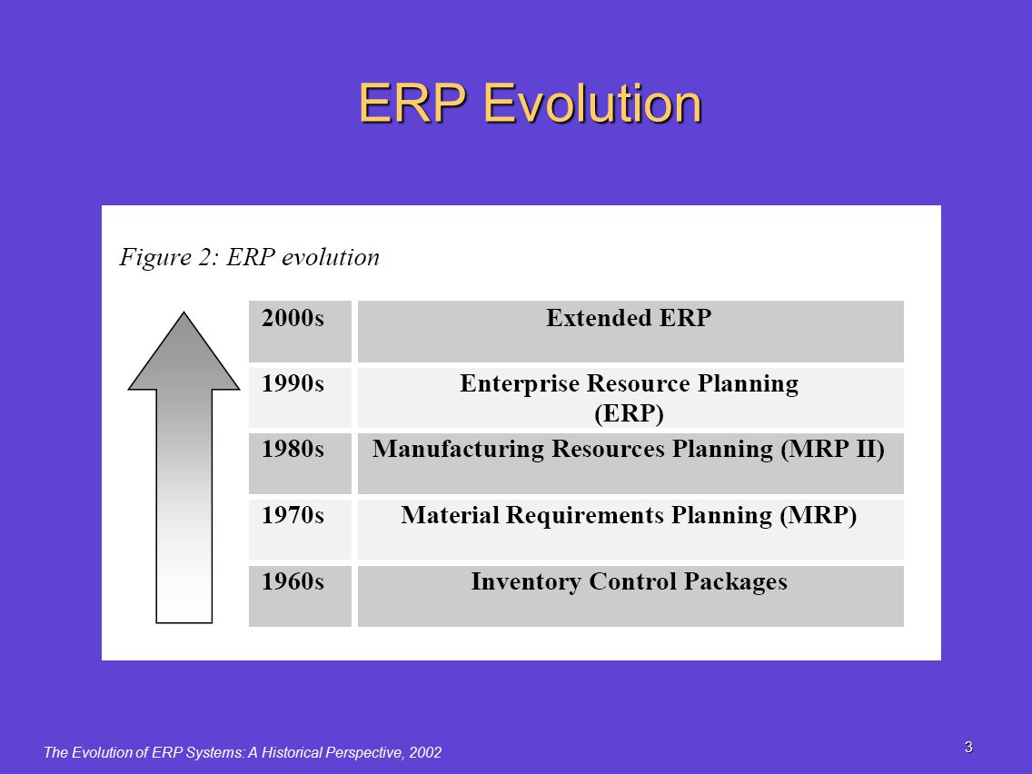 the evolution of erp system I see the evolution of erp systems in much the same way as car models evolve  automobile manufacturers introduce new models every year or.