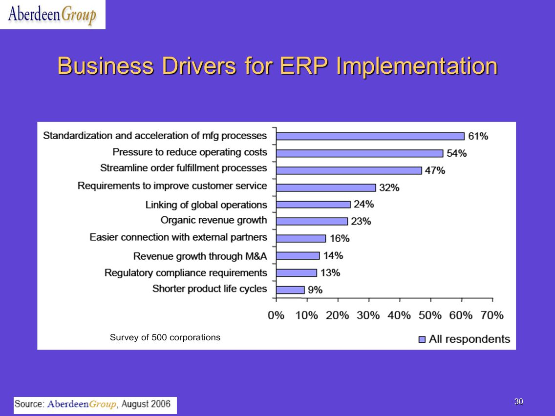 business cases for erp implementations The myth of integration: a case study of an erp implementation: 104018/978-1- 931777-06-3ch002: this research examines the implementation process of an.
