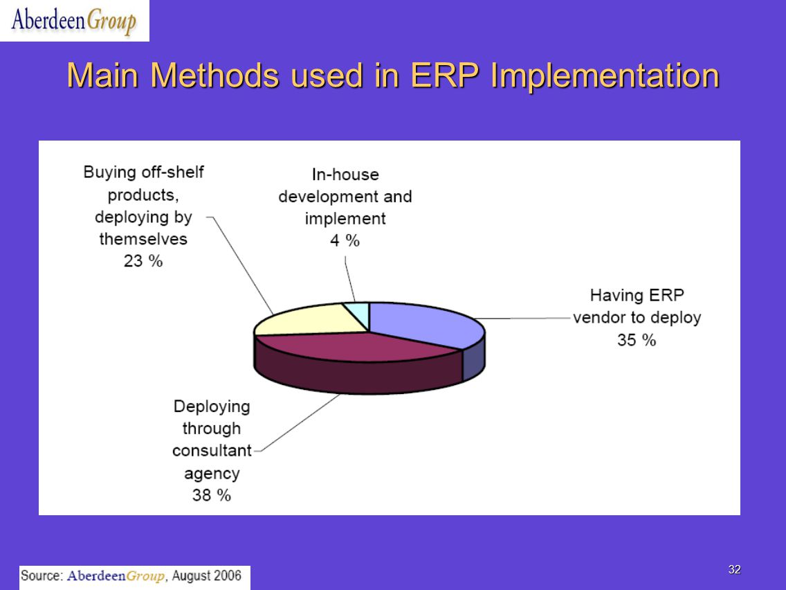 thesis on enterprise resource planning Master's degree thesis management of the supply chain – erp: enterprise resource planning gscf: global supply chain forum hvac: heating.
