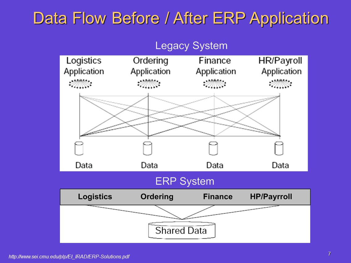 a study of enterprise resource planning erp systems