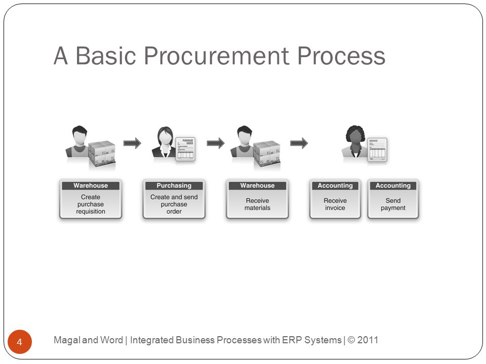 procurement process The procurement team of a company has to use a methodological approach when selecting a high quality and affordable supplier learn about six procurement.