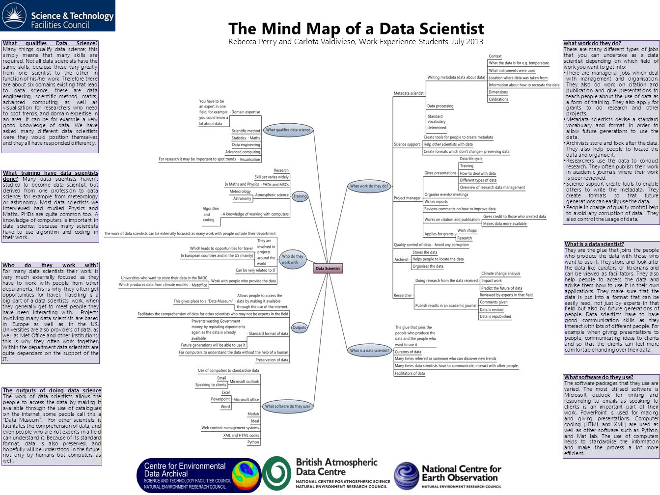The Mind Map Of A Data Scientist Rebecca Perry And Carlota