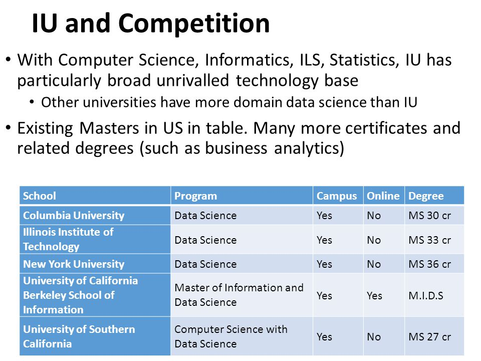 IU and Competition With Computer Science, Informatics, ILS, Statistics, IU has particularly broad unrivalled technology base.
