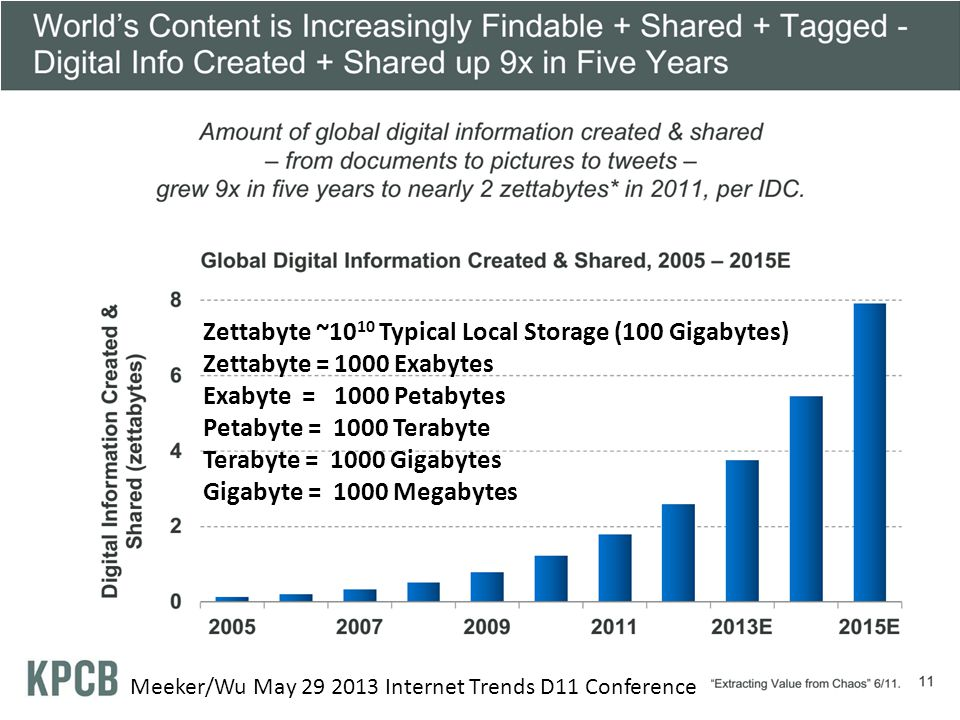 Zettabyte ~1010 Typical Local Storage (100 Gigabytes)