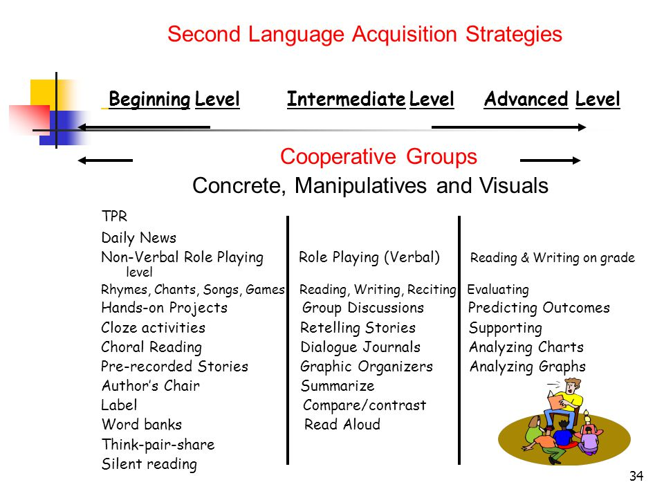 music and second language acquisition Second-language acquisition assumes knowledge in a first language and encompasses the process an individual goes through as he or she music and language learning.