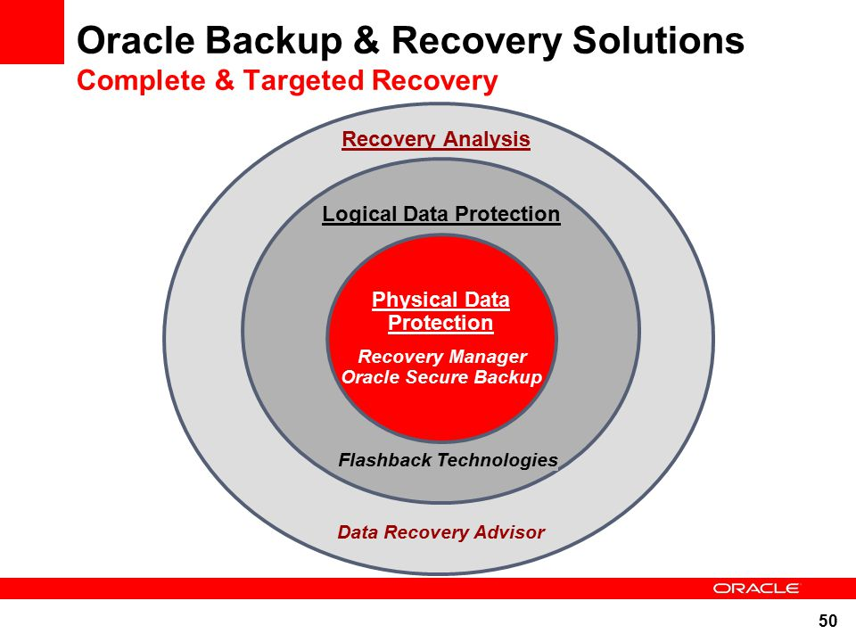 oracle database backup and recovery This technical report describes how to leverage nimble's efficient snapshot and cloning capabilities for backing up and restoring oracle databases both rman and user-managed methods for asm and file system deployments are covered.