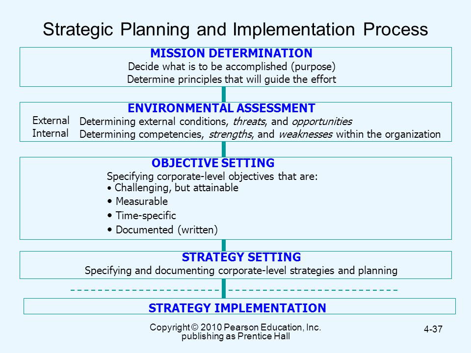 Strategic Planning and Implementation Process