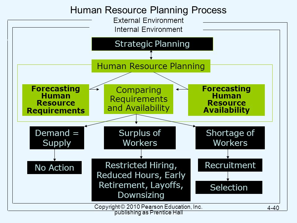 Human Resource Planning Process External Environment Internal Environment