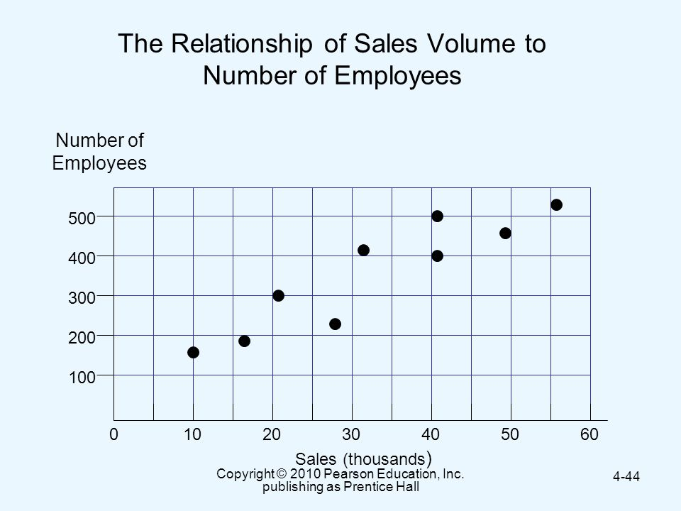 The Relationship of Sales Volume to Number of Employees