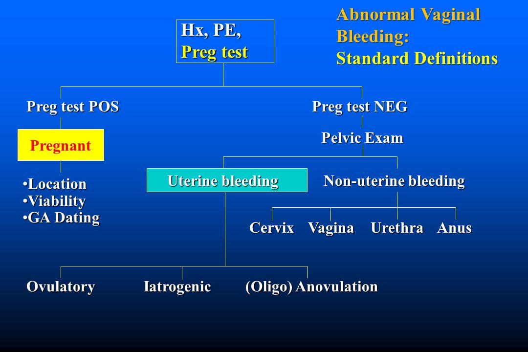 Abnormal vaginal clot bleeding