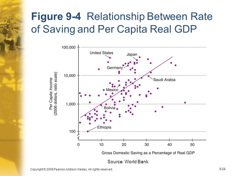 relationship between saving rate and economic growth