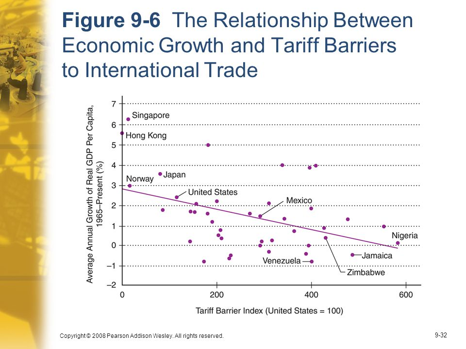 relationship between free trade economic growth