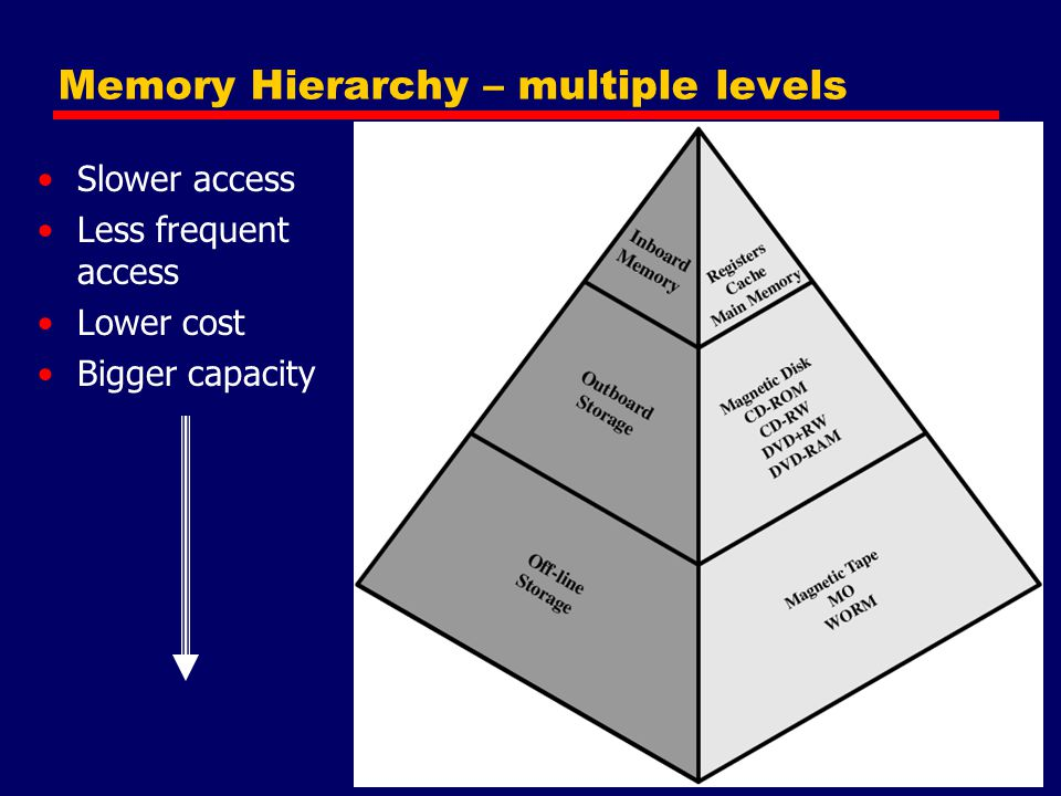 Memory Hierarchy – multiple levels