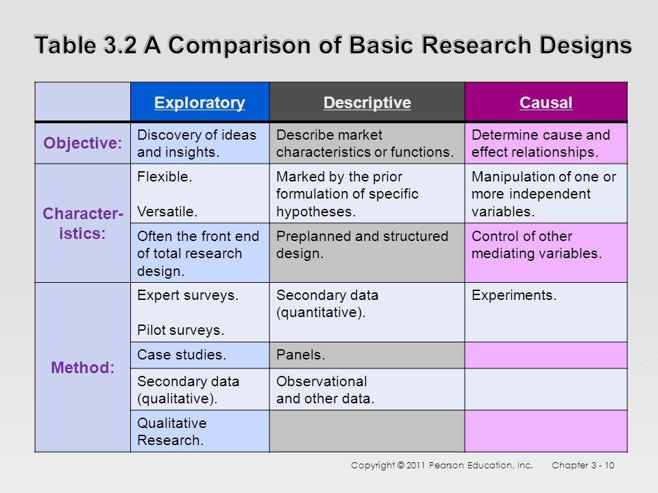 comparison of research designs Comparative research is a research methodology in the social sciences that aims to make comparisons across different countries or cultures a major problem in comparative research is that the data sets in different countries may not use the same categories, or define categories differently (for example by using different definitions of poverty.