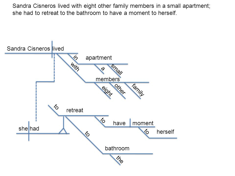 Sandra Cisneros lived with eight other family members in a small apartment;