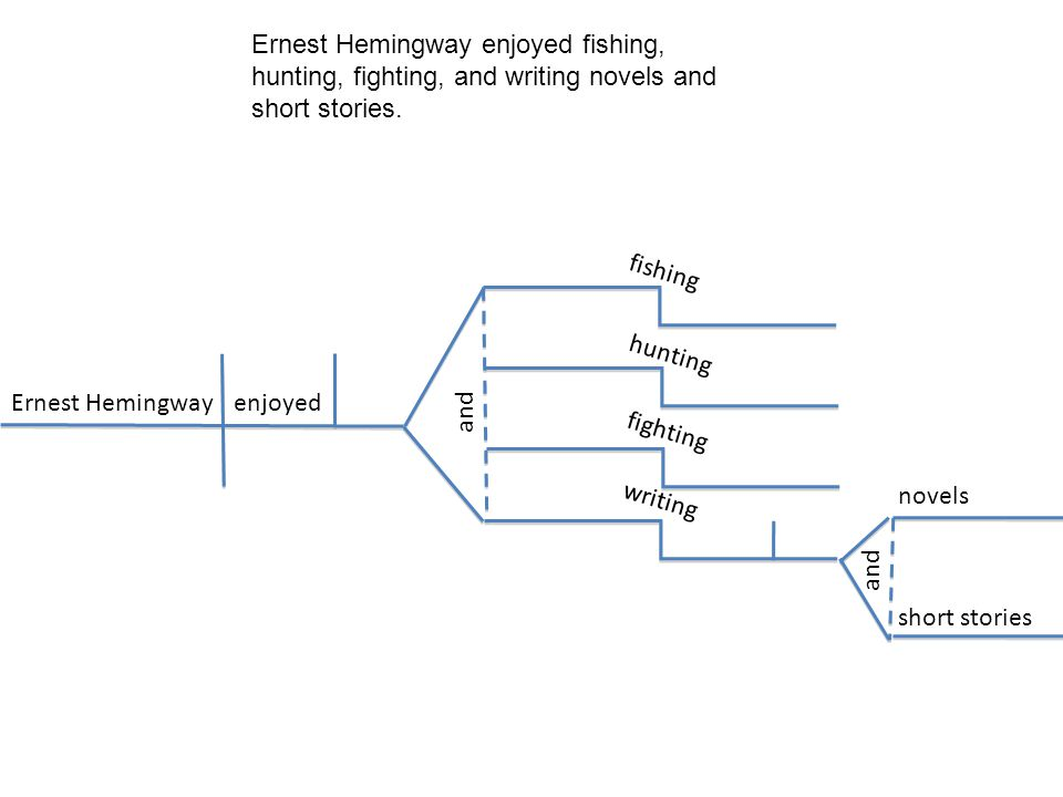 Ernest Hemingway enjoyed fishing, hunting, fighting, and writing novels and short stories.