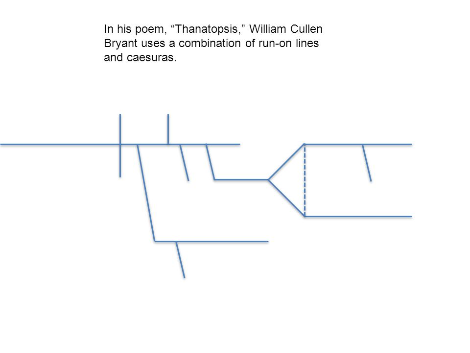 In his poem, Thanatopsis, William Cullen Bryant uses a combination of run-on lines and caesuras.