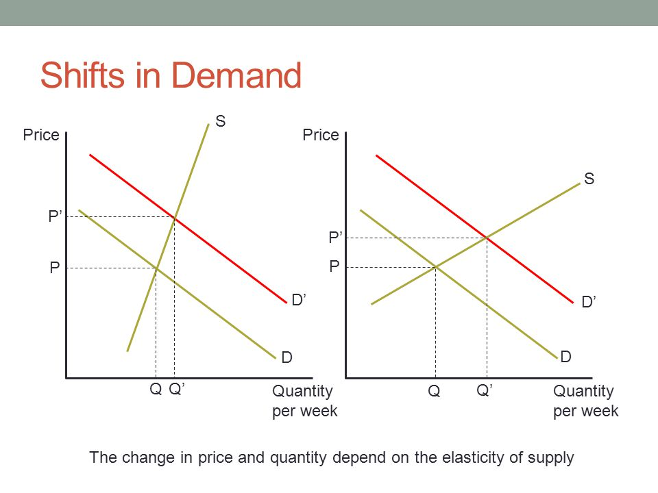 shifts and price elasticity of supply and demand in the airline industry Price elasticity of demand  air travel 24  an increase in demand (ie,  rightward shift): results in shortage at original price (demand exceeds supply)  establishes market equilibrium at higher price, and quantity between original.