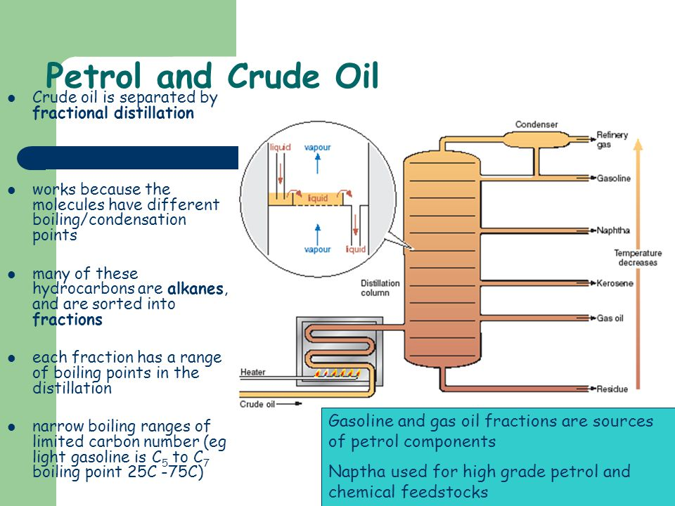 Petrol and Crude Oil Crude oil is separated by fractional distillation. works because the molecules have different boiling/condensation points.