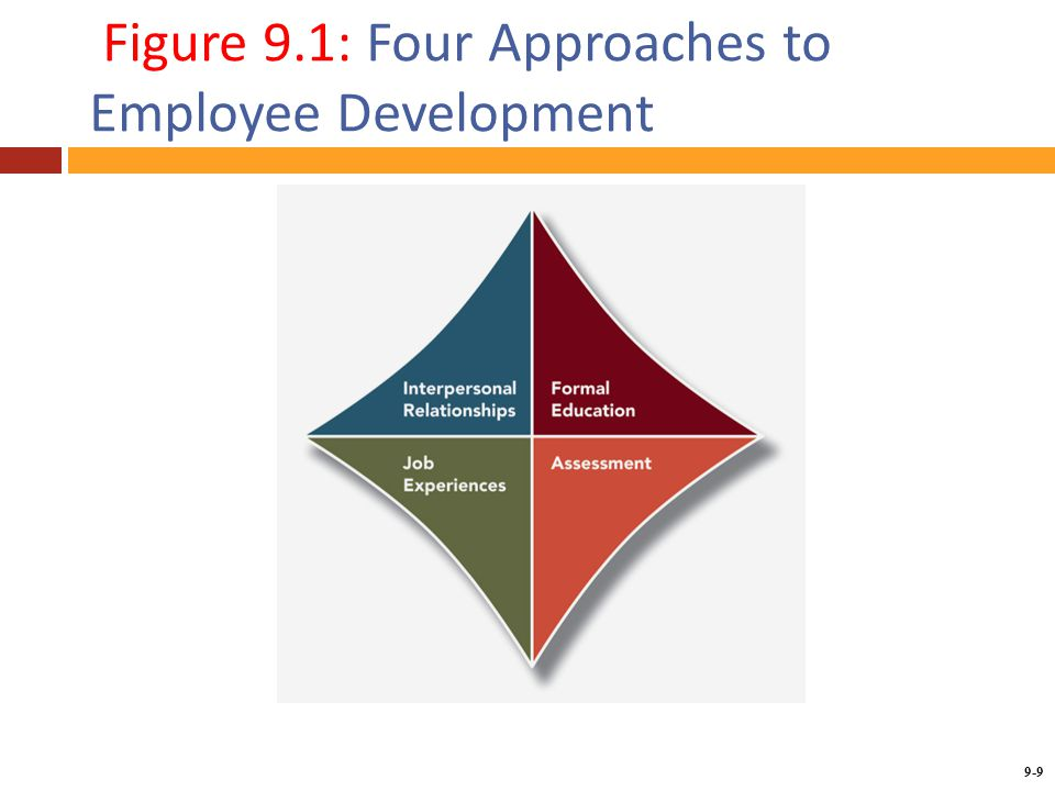 Four major approaches to developing employees
