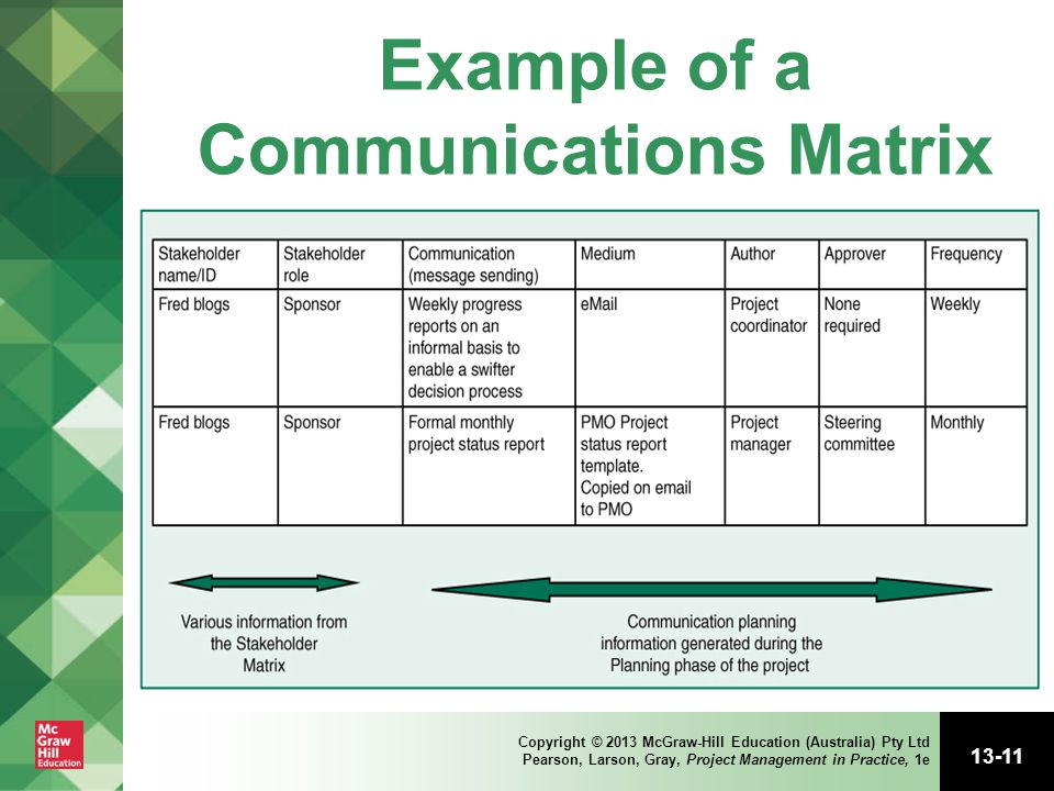 Project information and communications management ppt for Project communication matrix template