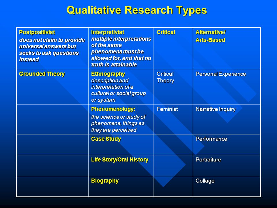 type of qulitative research