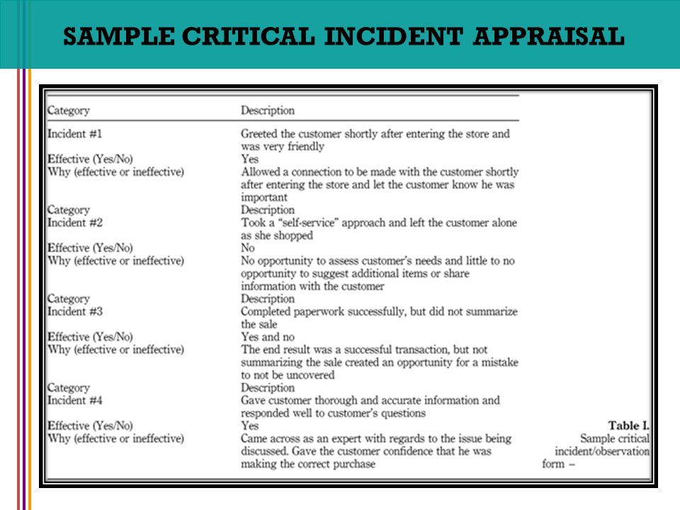 narrative review of incidents in the