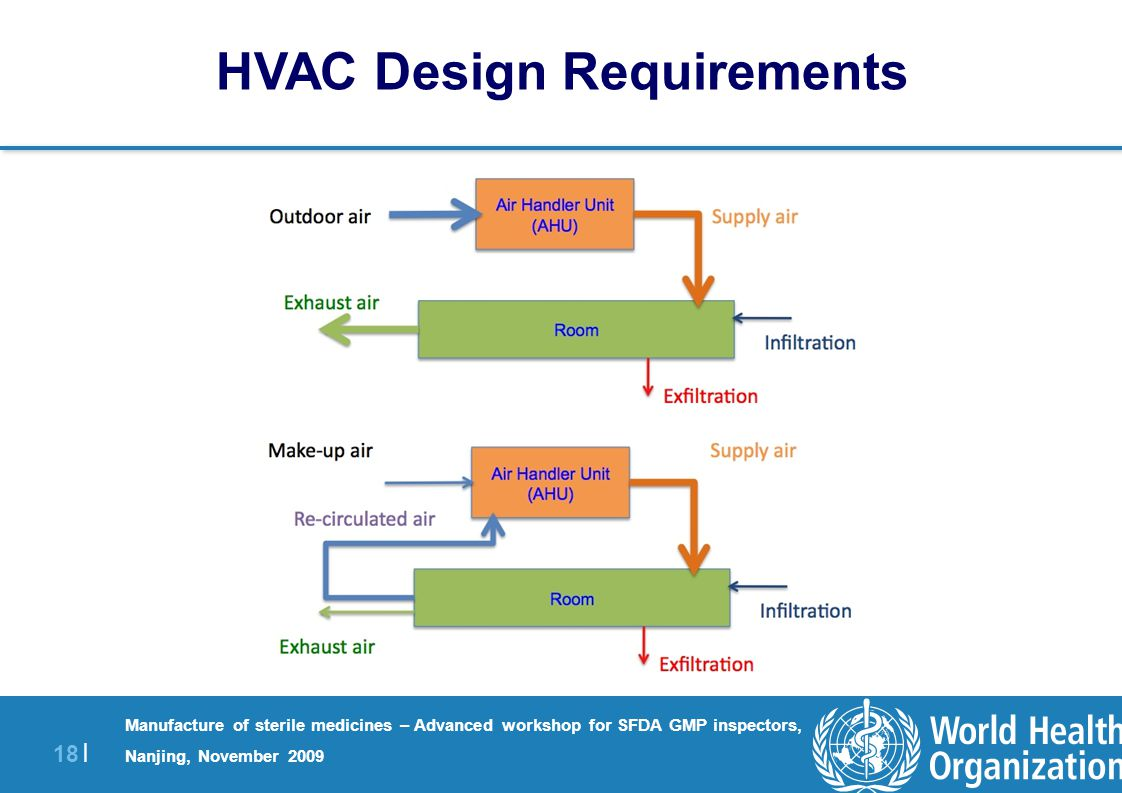 Hvac technical and qualification issues ppt download 18 hvac design requirements pooptronica Gallery