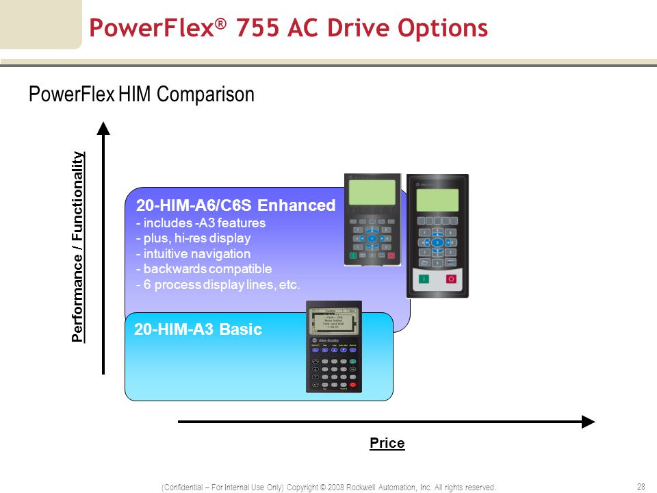 Powerflex 4m Drive User Manual